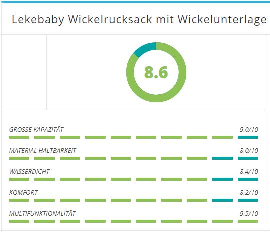 kundenmeinungen von Lekebaby Wickelrucksack zusammengebracht in eine Bewertung
