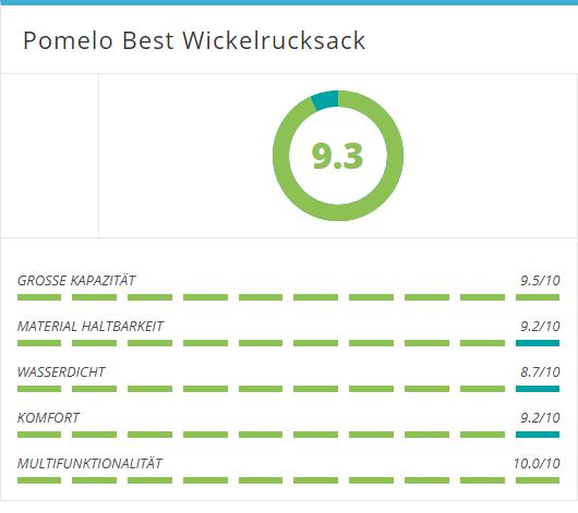 Pomelo Best Wickelrucksack Kundenmeinungen zusammengebracht in eine Bewertung